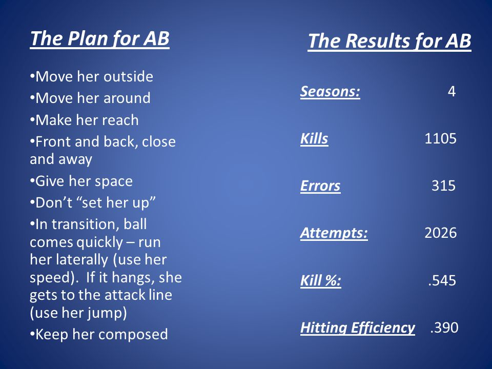 The Plan for AB The Results for AB Seasons:4 Kills 1105 Errors 315 Attempts: 2026 Kill %:.545 Hitting Efficiency.390 Move her outside Move her around Make her reach Front and back, close and away Give her space Dont set her up In transition, ball comes quickly – run her laterally (use her speed).