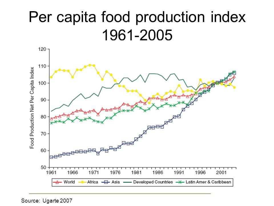 Per capita food production index 1961-2005 Source: Ugarte 2007