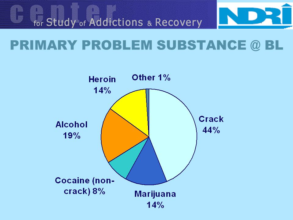 PRIMARY PROBLEM SUBSTANCE @ BL