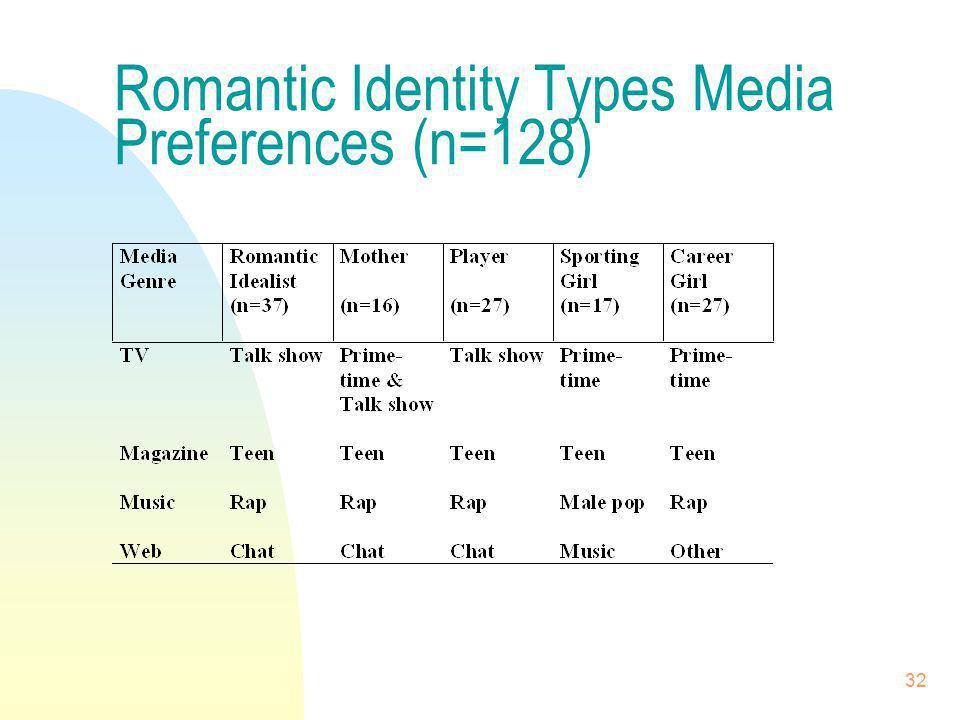 32 Romantic Identity Types Media Preferences (n=128)