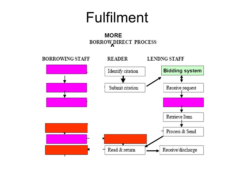 Fulfilment ^ MORE Bidding system