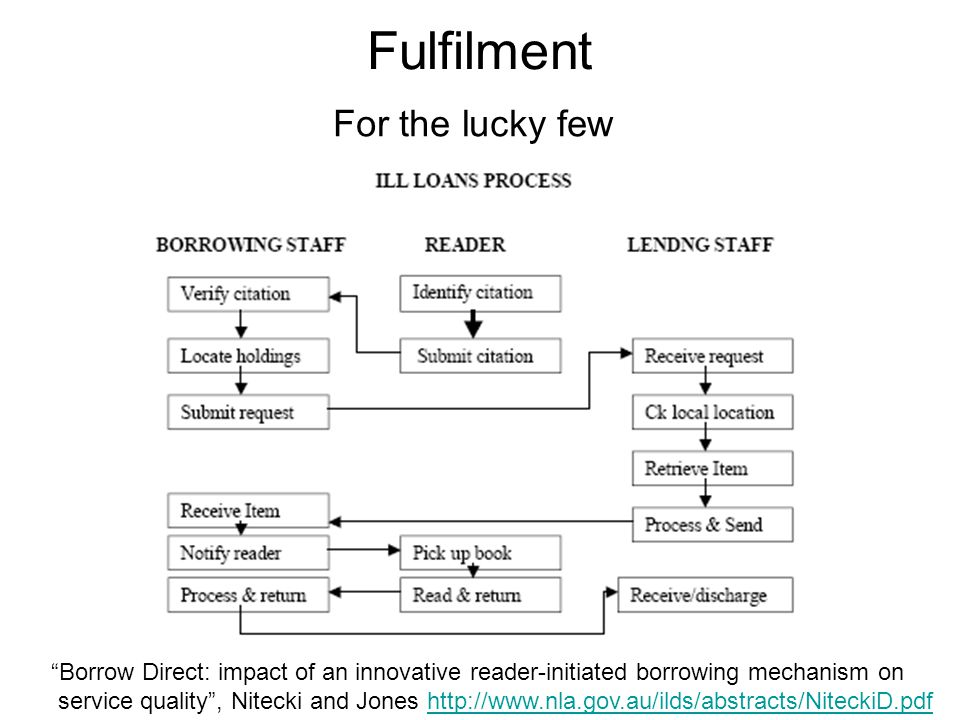 Fulfilment For the lucky few Borrow Direct: impact of an innovative reader-initiated borrowing mechanism on service quality, Nitecki and Jones http://www.nla.gov.au/ilds/abstracts/NiteckiD.pdfhttp://www.nla.gov.au/ilds/abstracts/NiteckiD.pdf