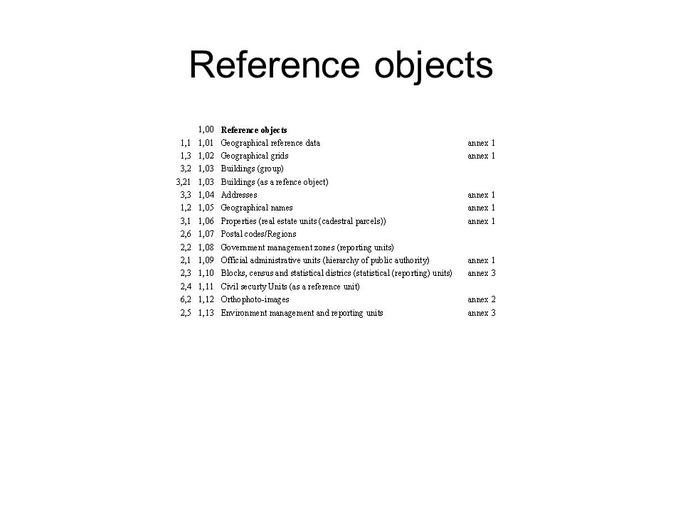 Reference objects