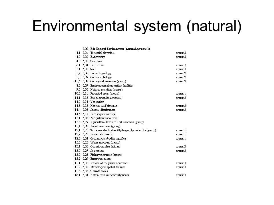 Environmental system (natural)