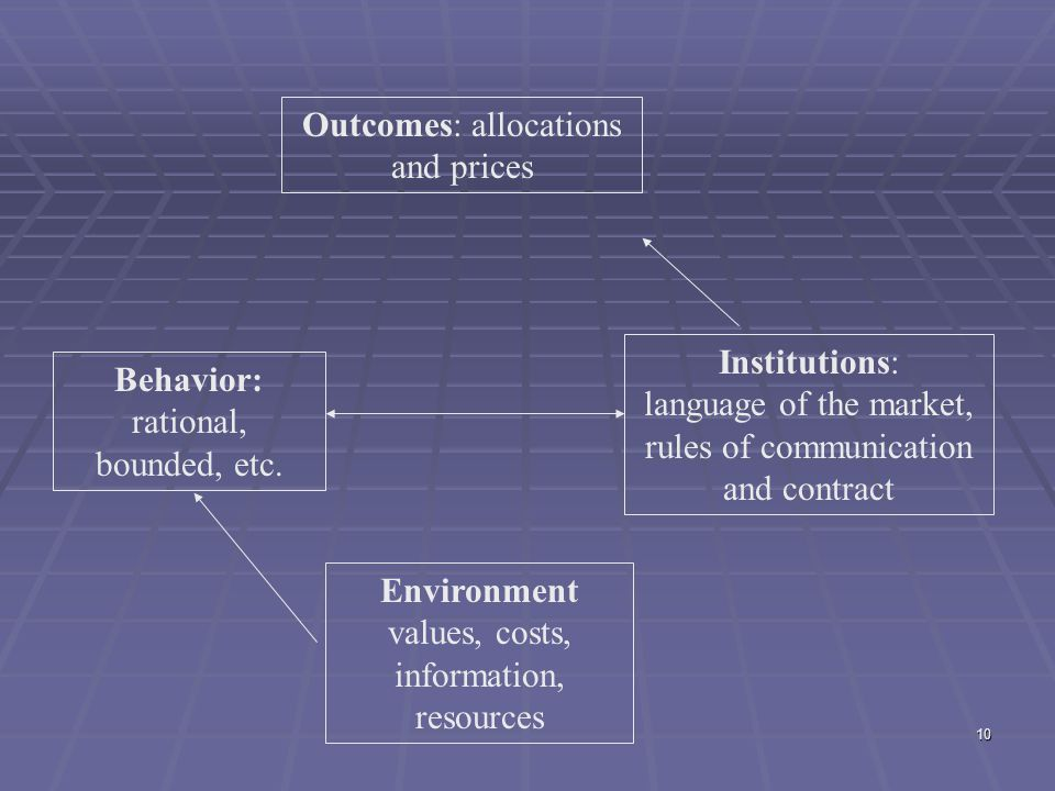 10 Outcomes: allocations and prices Institutions: language of the market, rules of communication and contract Behavior: rational, bounded, etc. Enviro