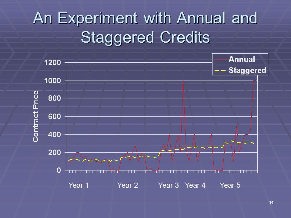 14 An Experiment with Annual and Staggered Credits Year 1 Year 2 Year 3 Year 4 Year 5