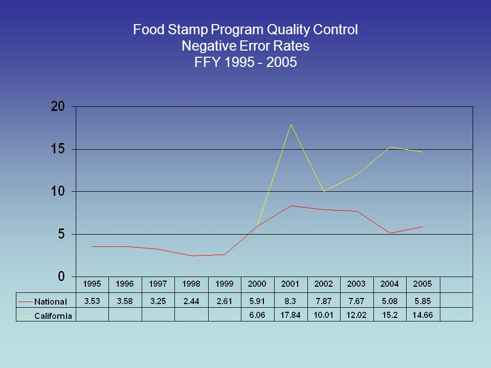 Food Stamp Program Quality Control Negative Error Rates FFY 1995 - 2005