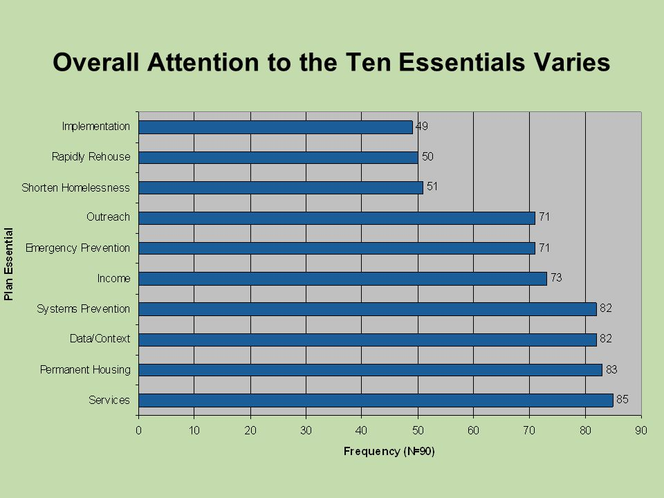 Overall Attention to the Ten Essentials Varies