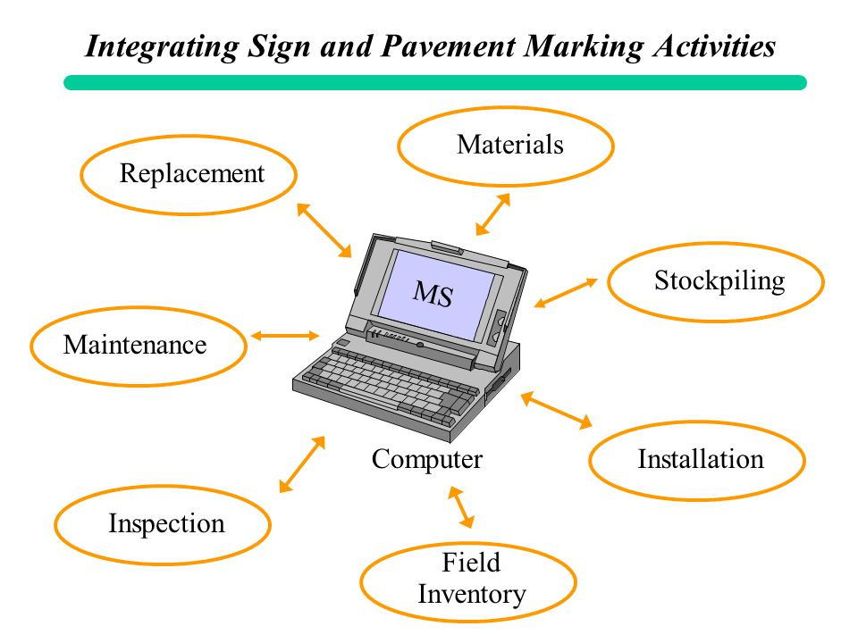 Integrating Sign and Pavement Marking Activities Materials Stockpiling Maintenance Inspection Field Inventory Replacement InstallationComputer MS