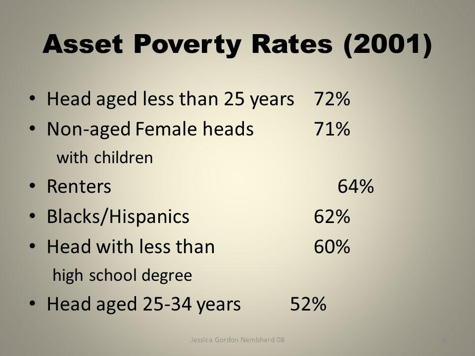 Jessica Gordon Nembhard 086 Asset Poverty Rates (2001) Head aged less than 25 years72% Non-aged Female heads71% with children Renters64% Blacks/Hispan