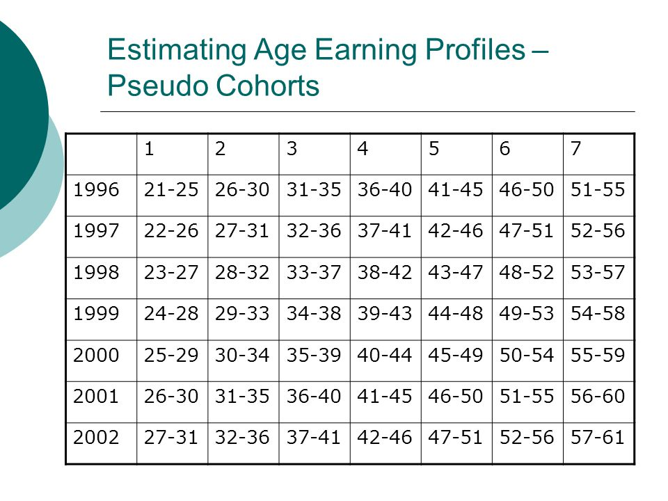 Estimating Age Earning Profiles – Pseudo Cohorts 1234567 199621-2526-3031-3536-4041-4546-5051-55 199722-2627-3132-3637-4142-4647-5152-56 199823-2728-3233-3738-4243-4748-5253-57 199924-2829-3334-3839-4344-4849-5354-58 200025-2930-3435-3940-4445-4950-5455-59 200126-3031-3536-4041-4546-5051-5556-60 200227-3132-3637-4142-4647-5152-5657-61