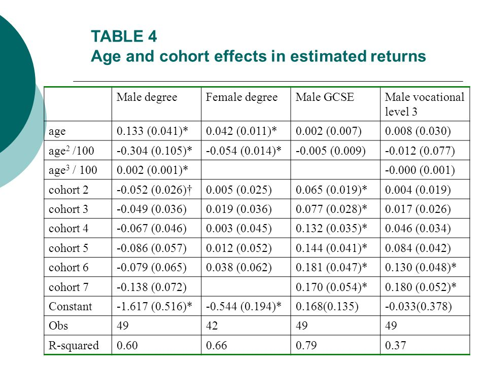 TABLE 4 Age and cohort effects in estimated returns Male degreeFemale degreeMale GCSEMale vocational level 3 age0.133 (0.041)*0.042 (0.011)*0.002 (0.007)0.008 (0.030) age 2 /100-0.304 (0.105)*-0.054 (0.014)*-0.005 (0.009)-0.012 (0.077) age 3 / 1000.002 (0.001)*-0.000 (0.001) cohort 2-0.052 (0.026)0.005 (0.025)0.065 (0.019)*0.004 (0.019) cohort 3-0.049 (0.036)0.019 (0.036)0.077 (0.028)*0.017 (0.026) cohort 4-0.067 (0.046)0.003 (0.045)0.132 (0.035)*0.046 (0.034) cohort 5-0.086 (0.057)0.012 (0.052)0.144 (0.041)*0.084 (0.042) cohort 6-0.079 (0.065)0.038 (0.062)0.181 (0.047)*0.130 (0.048)* cohort 7-0.138 (0.072)0.170 (0.054)*0.180 (0.052)* Constant-1.617 (0.516)*-0.544 (0.194)*0.168(0.135)-0.033(0.378) Obs494249 R-squared0.600.660.790.37