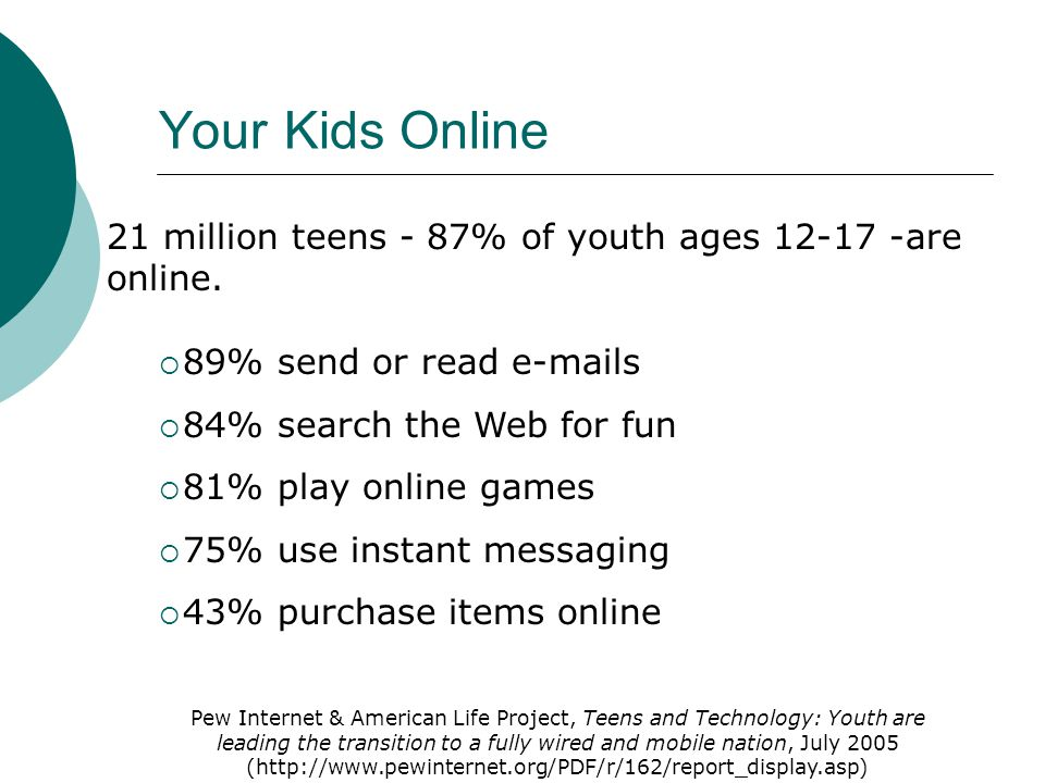 Your Kids Online 21 million teens - 87% of youth ages 12-17 -are online. 89% send or read e-mails 84% search the Web for fun 81% play online games 75%