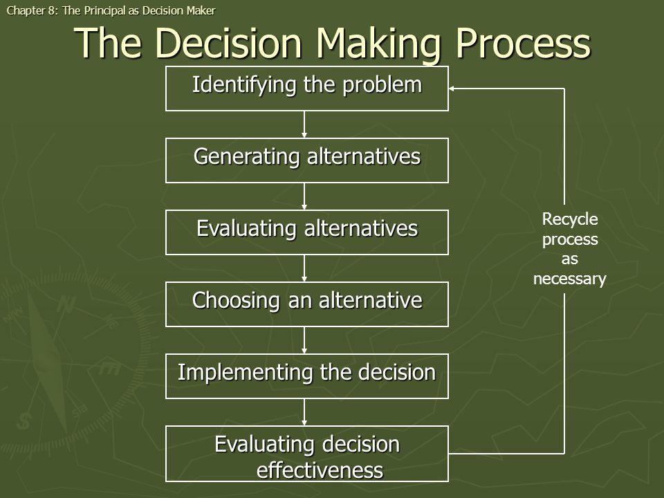 The Decision Making Process Identifying the problem Chapter 8: The Principal as Decision Maker Generating alternatives Evaluating alternatives Choosing an alternative Implementing the decision Evaluating decision effectiveness Recycle process as necessary