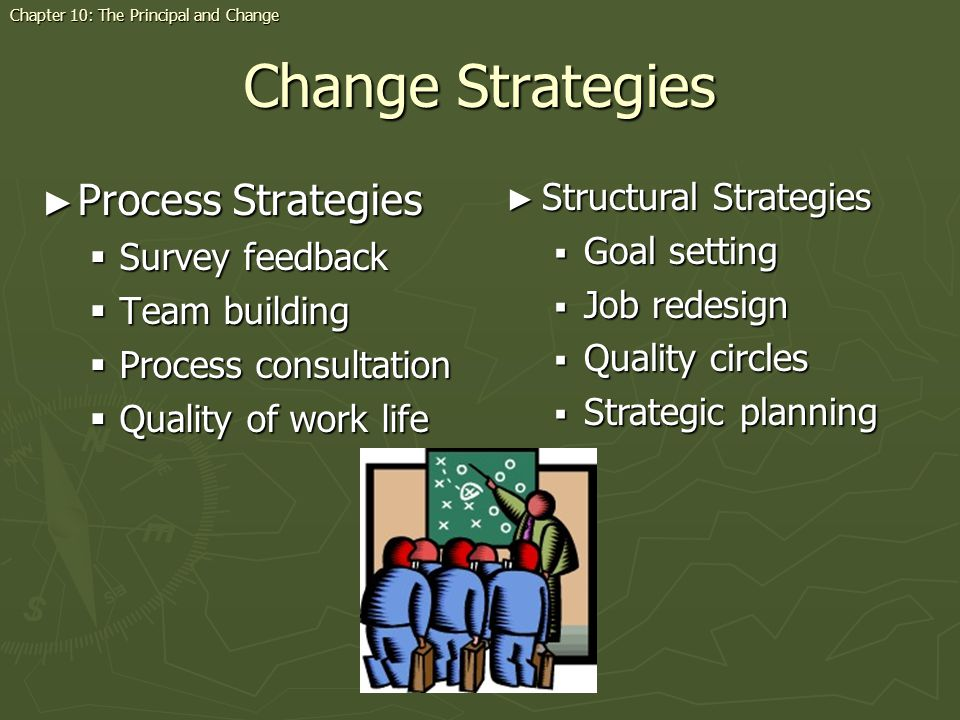 Change Strategies Process Strategies Process Strategies Survey feedback Survey feedback Team building Team building Process consultation Process consu