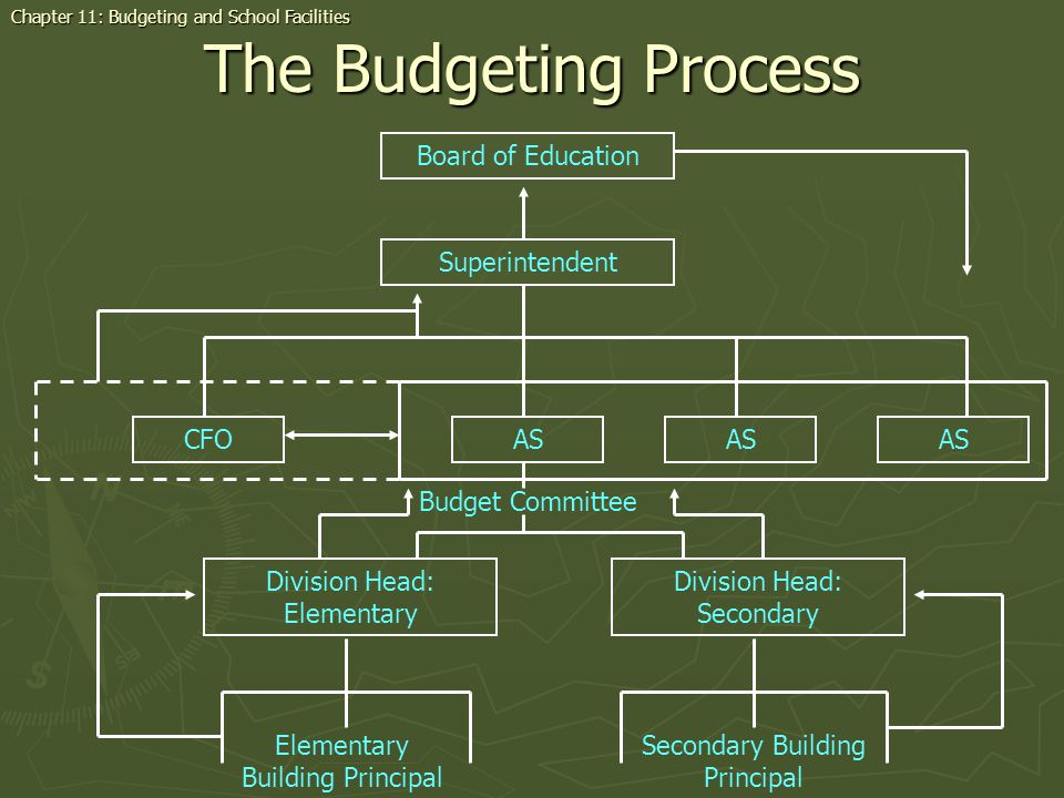 The Budgeting Process Chapter 11: Budgeting and School Facilities Board of Education Superintendent Division Head: Elementary Division Head: Secondary