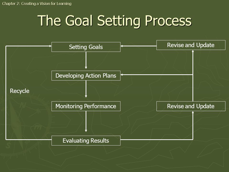 The Goal Setting Process Chapter 2: Creating a Vision for Learning Setting Goals Evaluating Results Developing Action Plans Revise and Update Monitoring PerformanceRevise and Update Recycle