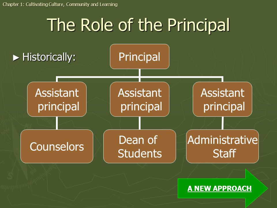 The Role of the Principal Historically: Historically: A NEW APPROACH Principal Assistant principal Counselors Assistant principal Dean of Students Ass
