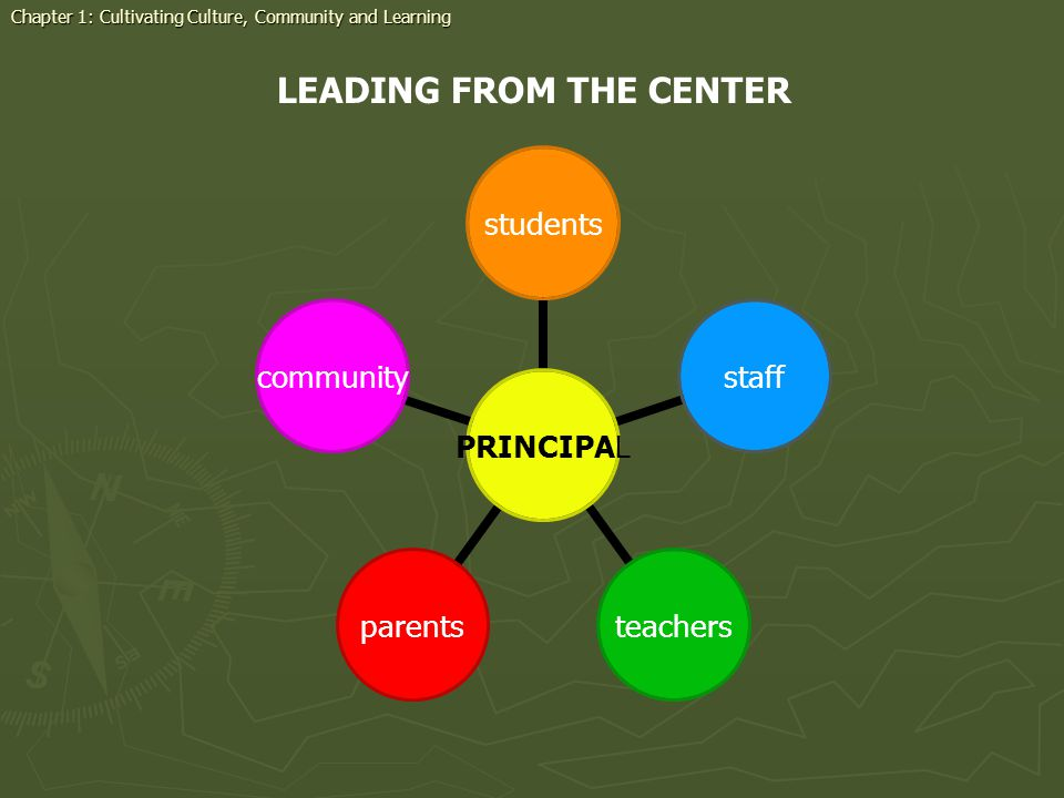 LEADING FROM THE CENTER PRINCIPAL studentsstaffteachersparentscommunity Chapter 1: Cultivating Culture, Community and Learning