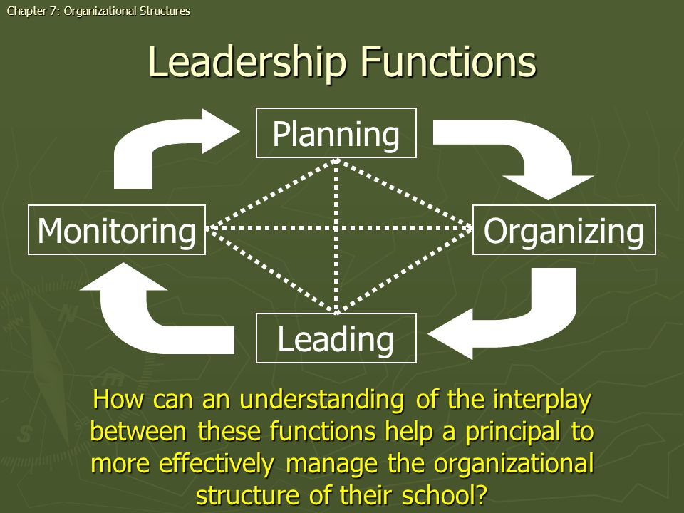 Leadership Functions Chapter 7: Organizational Structures Planning How can an understanding of the interplay between these functions help a principal