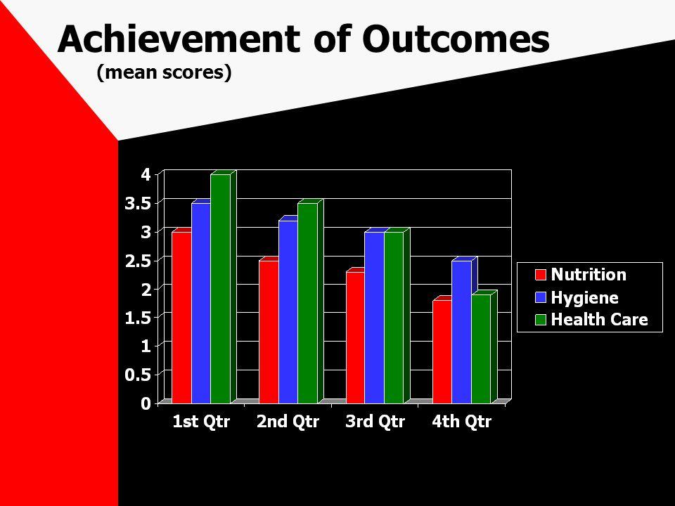 Achievement of Outcomes (mean scores)