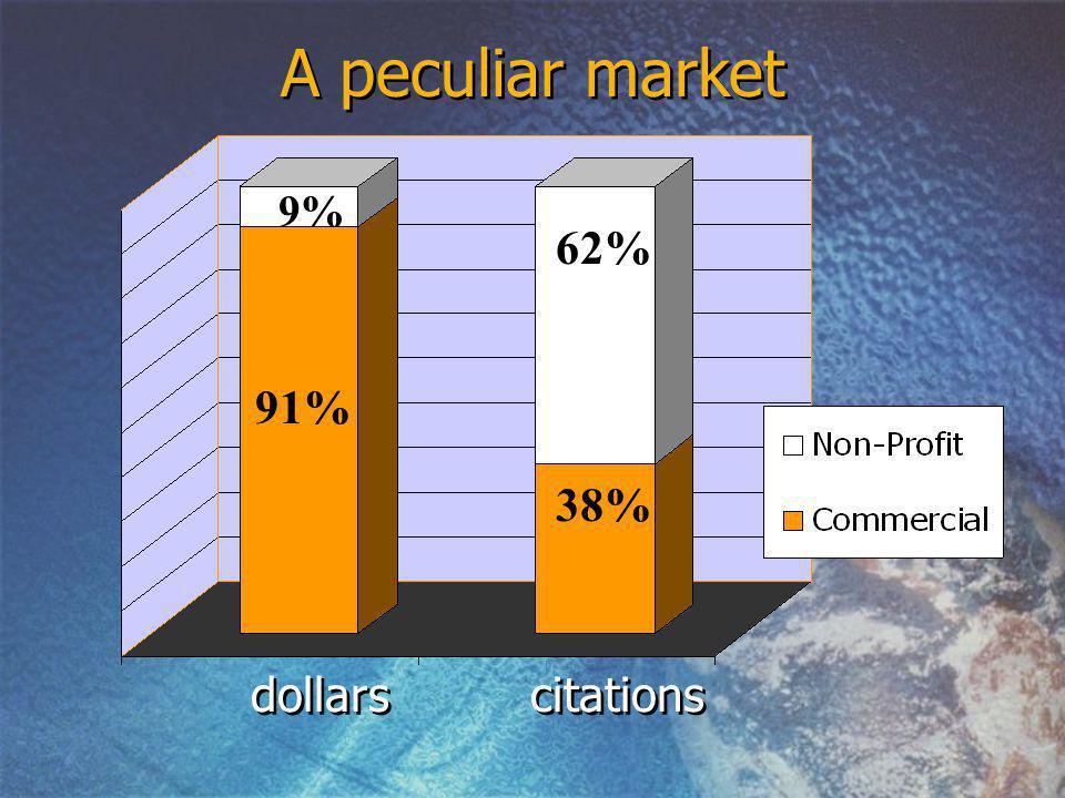 dollars citations 9% 91% 62% 38% A peculiar market
