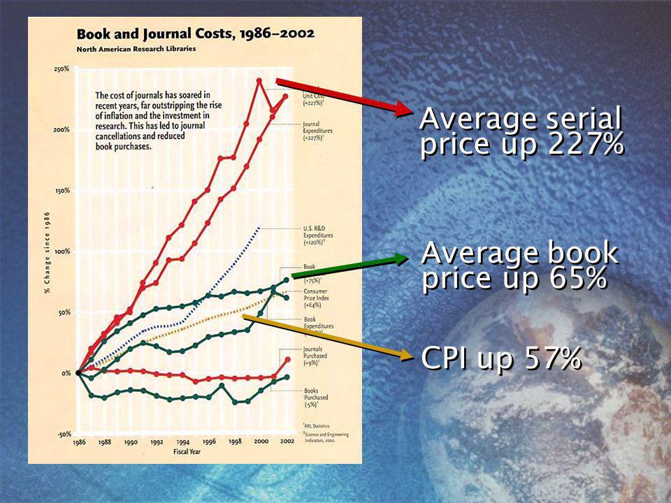 CPI up 57% Average serial price up 227% Average book price up 65%