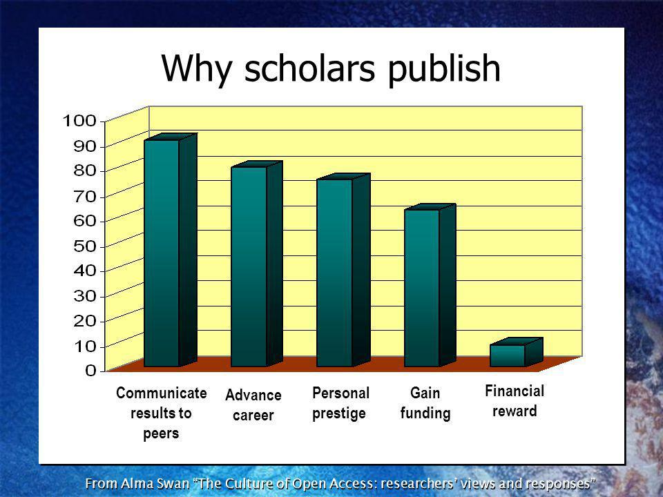 From Alma Swan The Culture of Open Access: researchers views and responses Financial reward Communicate results to peers Advance career Personal prestige Gain funding Why scholars publish