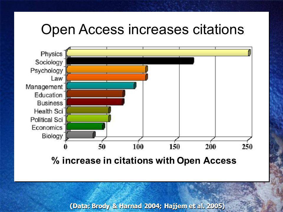 (Data: Brody & Harnad 2004; Hajjem et al.