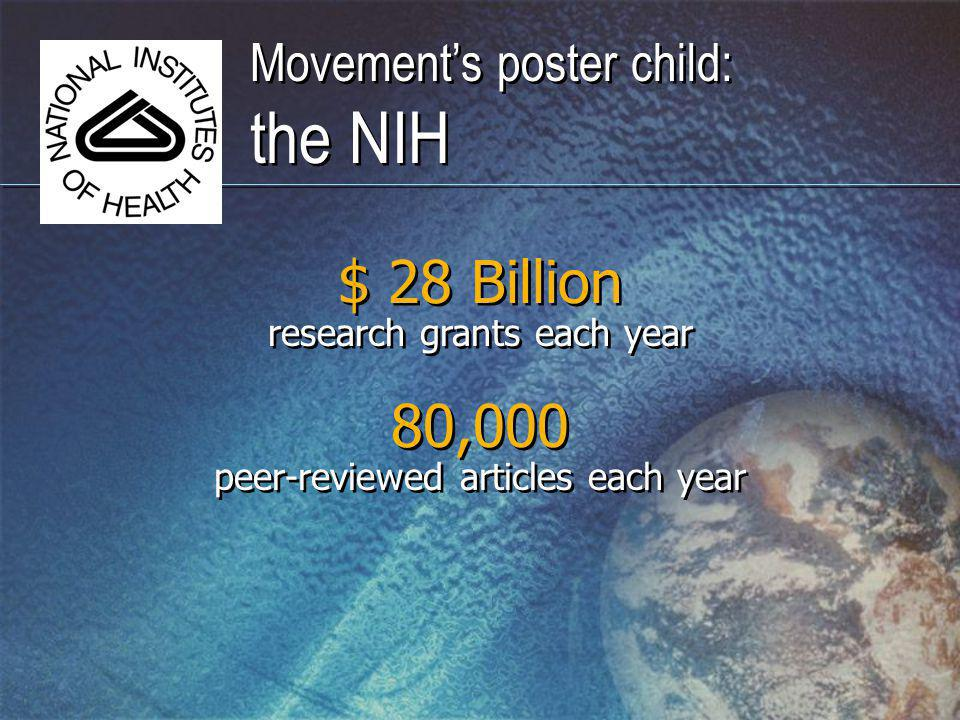 Movements poster child: the NIH $ 28 Billion research grants each year peer-reviewed articles each year 80,000