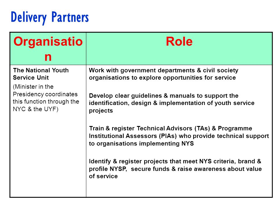 Organisatio n Role The National Youth Service Unit (Minister in the Presidency coordinates this function through the NYC & the UYF) Work with government departments & civil society organisations to explore opportunities for service Develop clear guidelines & manuals to support the identification, design & implementation of youth service projects Train & register Technical Advisors (TAs) & Programme Institutional Assessors (PIAs) who provide technical support to organisations implementing NYS Identify & register projects that meet NYS criteria, brand & profile NYSP, secure funds & raise awareness about value of service Delivery Partners