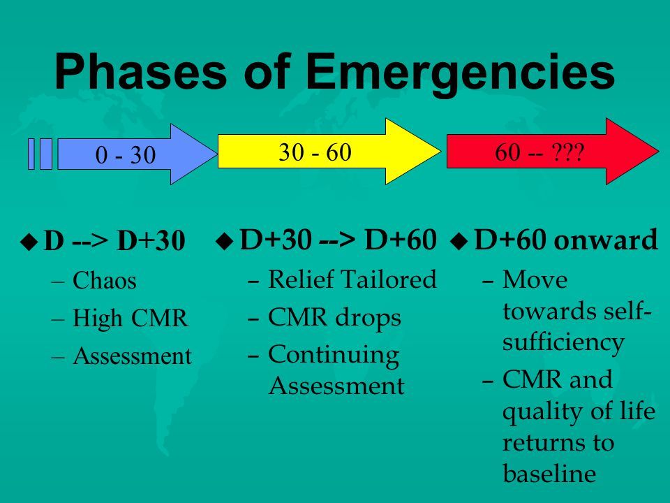 Type of Emergency Dictates Response