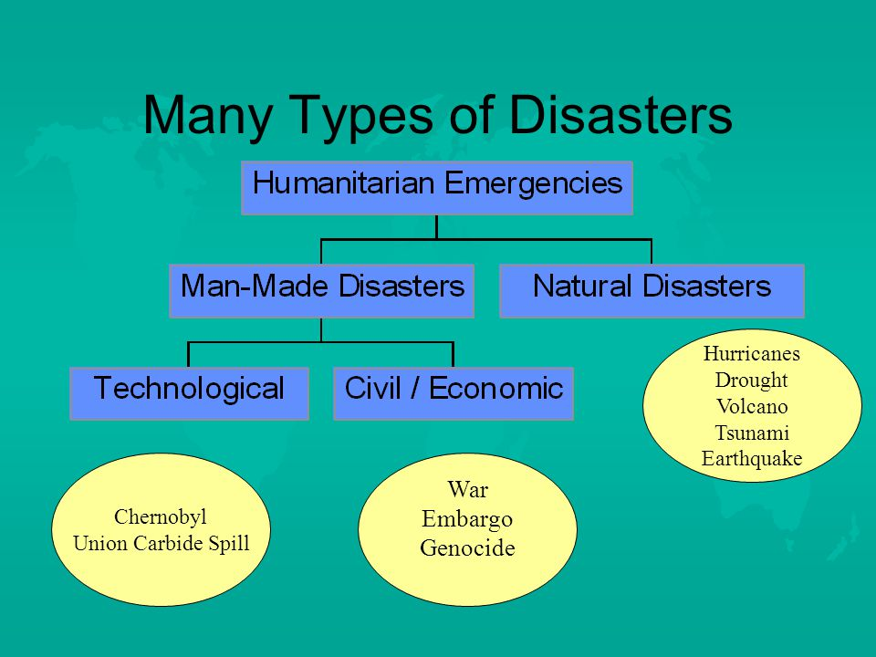 Many Types of Disasters Hurricanes Drought Volcano Tsunami Earthquake Chernobyl Union Carbide Spill War Embargo Genocide