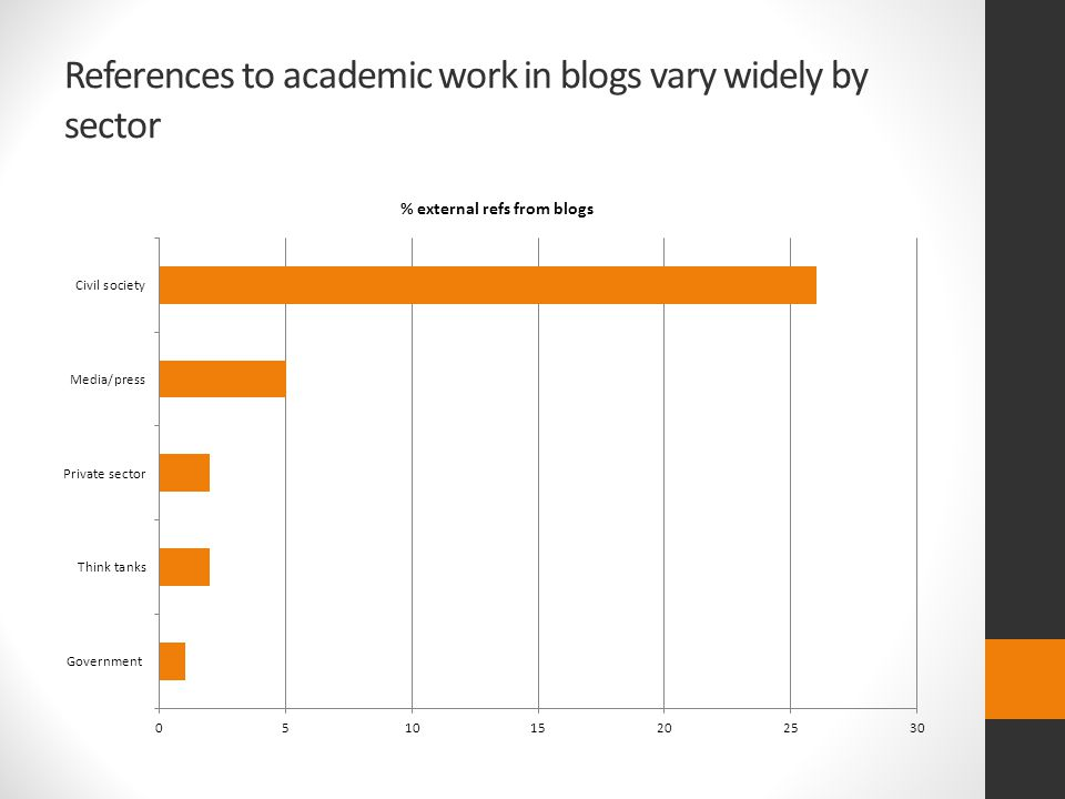 References to academic work in blogs vary widely by sector