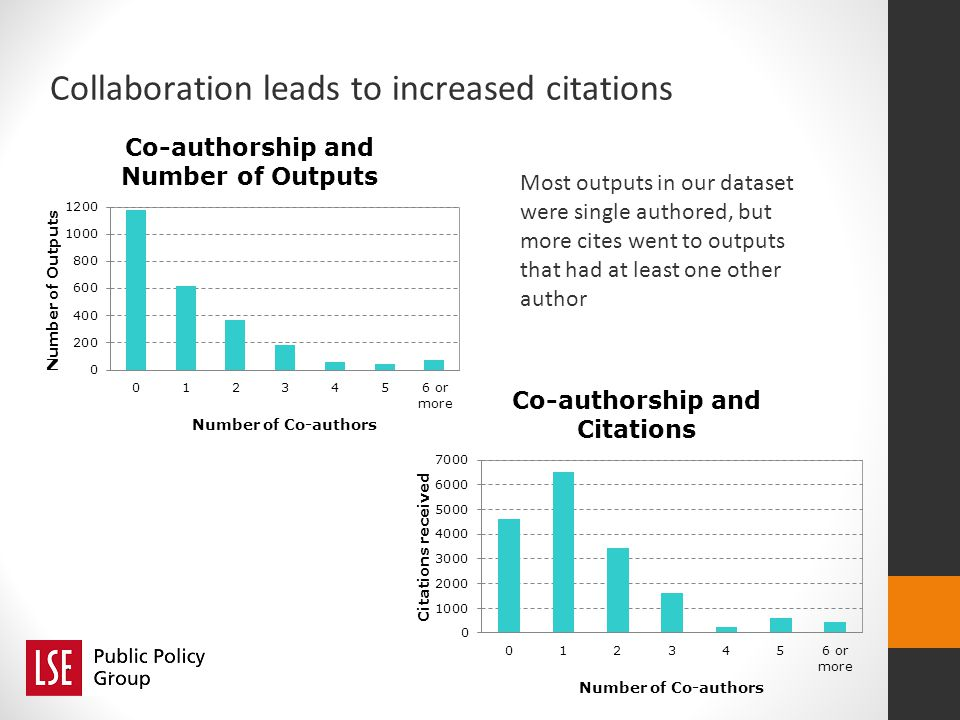Collaboration leads to increased citations Most outputs in our dataset were single authored, but more cites went to outputs that had at least one other author