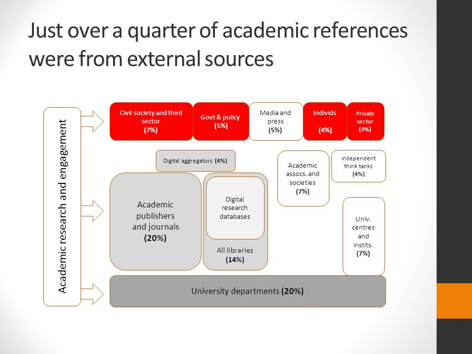 Just over a quarter of academic references were from external sources University departments (20%) Academic publishers and journals (20%) All libraries (14%) Digital aggregators (4%) Academic assocs.
