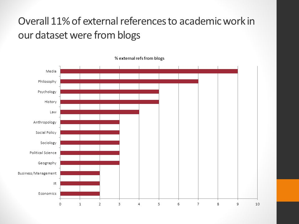 Overall 11% of external references to academic work in our dataset were from blogs