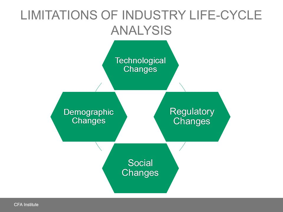 LIMITATIONS OF INDUSTRY LIFE-CYCLE ANALYSIS Technological Changes Regulatory Changes Social Changes Demographic Changes