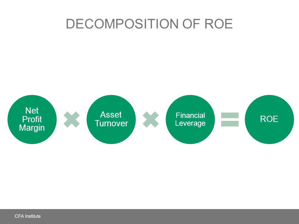 DECOMPOSITION OF ROE Net Profit Margin Asset Turnover Financial Leverage ROE