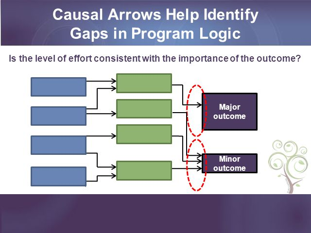 Minor outcome Major outcome Is the level of effort consistent with the importance of the outcome? Causal Arrows Help Identify Gaps in Program Logic