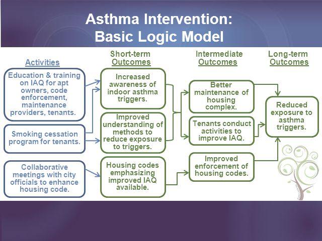 Asthma Intervention: Basic Logic Model Education & training on IAQ for apt owners, code enforcement, maintenance providers, tenants.. Smoking cessatio