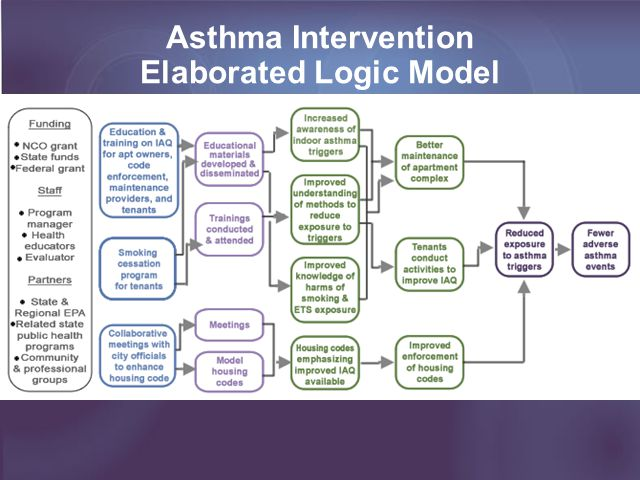 Look for black arrow from activities to outputs Asthma Intervention Elaborated Logic Model