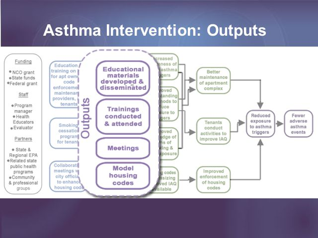 Look for black arrow from activities to outputs Asthma Intervention: Outputs