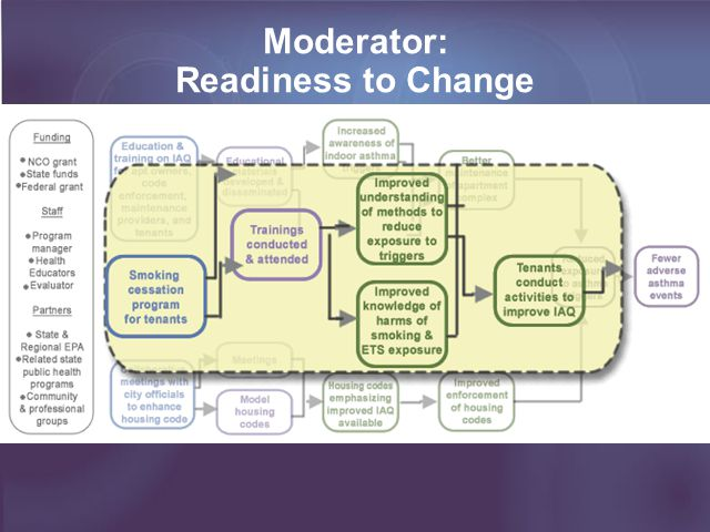 Look for black arrow from activities to outputs Moderator: Readiness to Change
