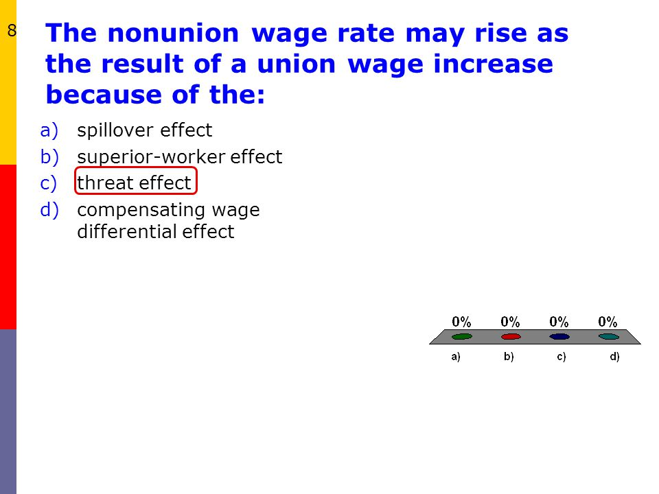 The nonunion wage rate may rise as the result of a union wage increase because of the: a)spillover effect b)superior-worker effect c)threat effect d)c
