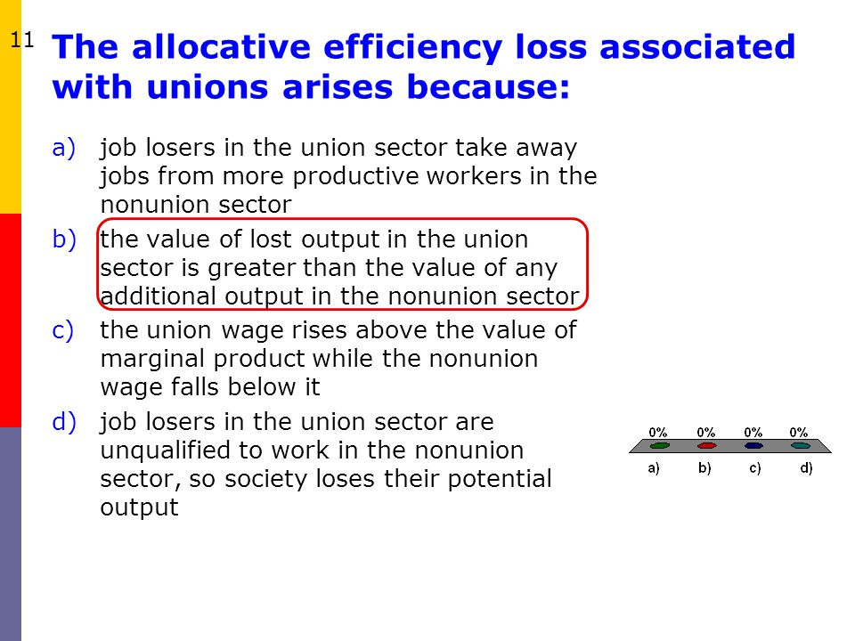 The allocative efficiency loss associated with unions arises because: a)job losers in the union sector take away jobs from more productive workers in