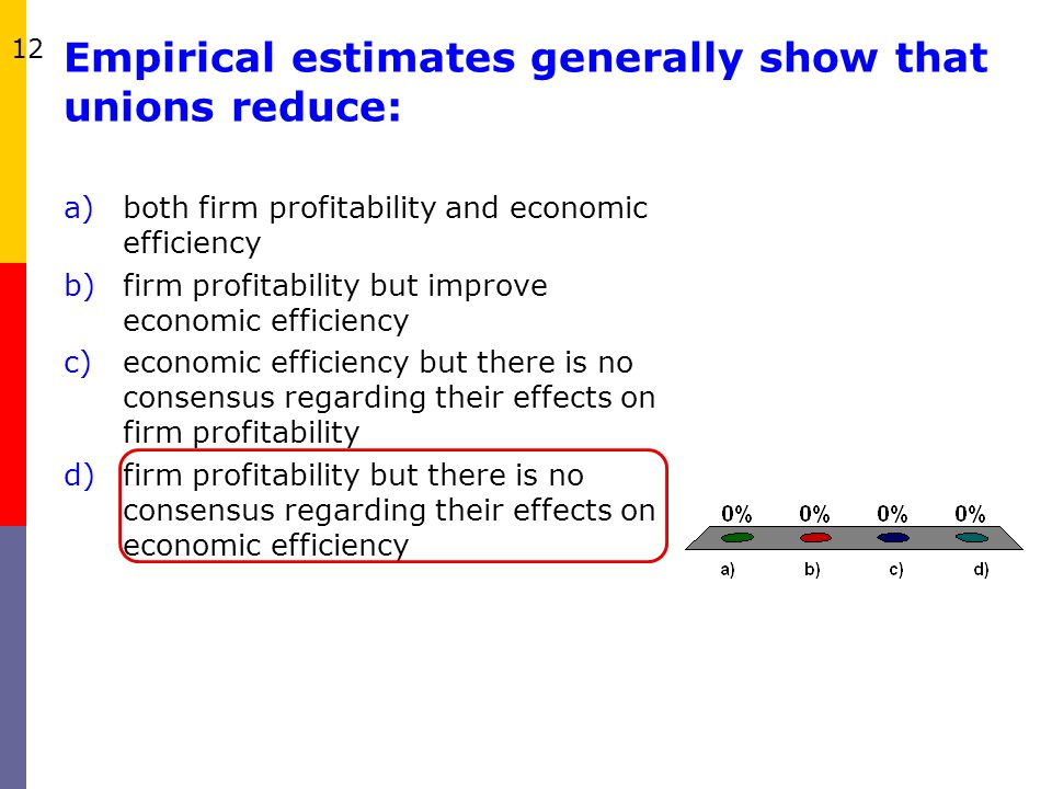 Empirical estimates generally show that unions reduce: a)both firm profitability and economic efficiency b)firm profitability but improve economic eff