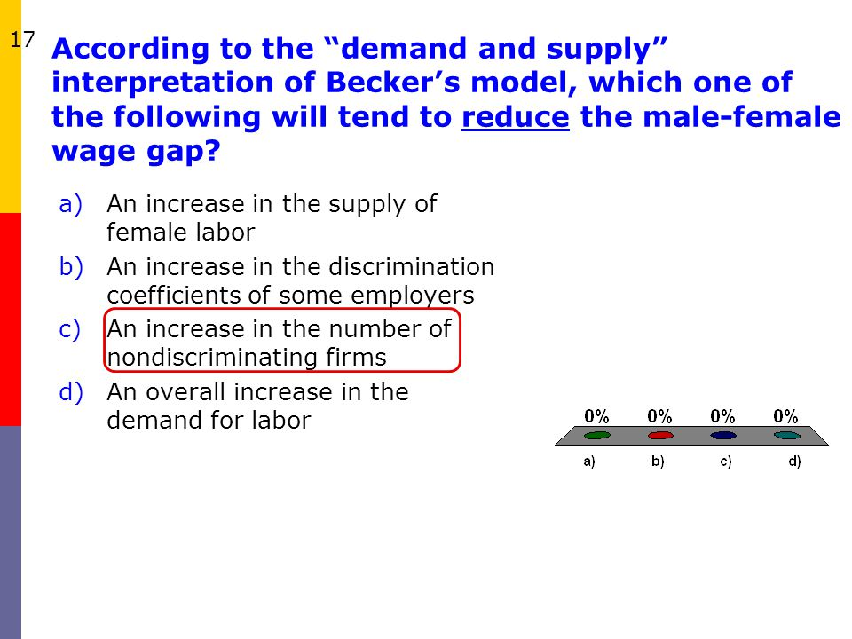 According to the demand and supply interpretation of Beckers model, which one of the following will tend to reduce the male-female wage gap? a)An incr