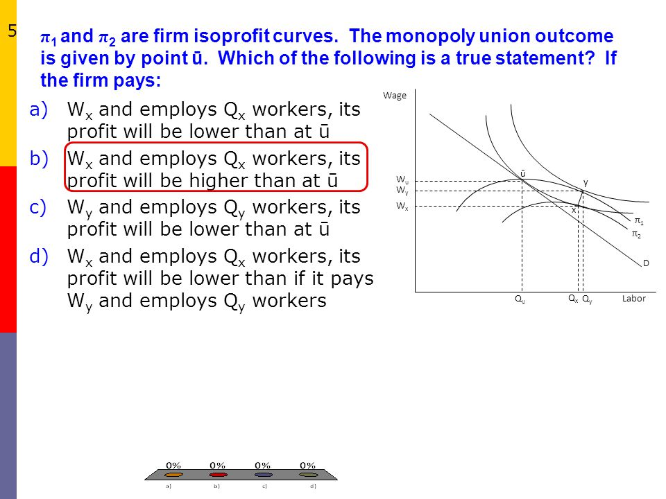 π 1 and π 2 are firm isoprofit curves. The monopoly union outcome is given by point ū. Which of the following is a true statement? If the firm pays: L