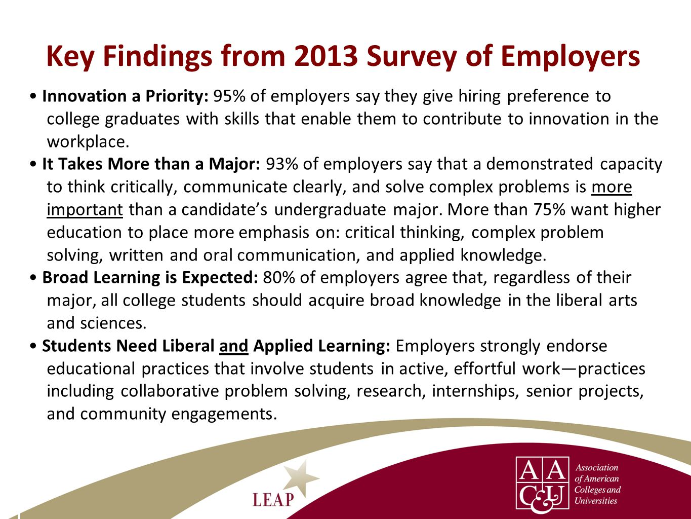 14 Key Findings from 2013 Survey of Employers Innovation a Priority: 95% of employers say they give hiring preference to college graduates with skills that enable them to contribute to innovation in the workplace.